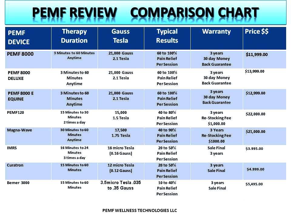pemf review