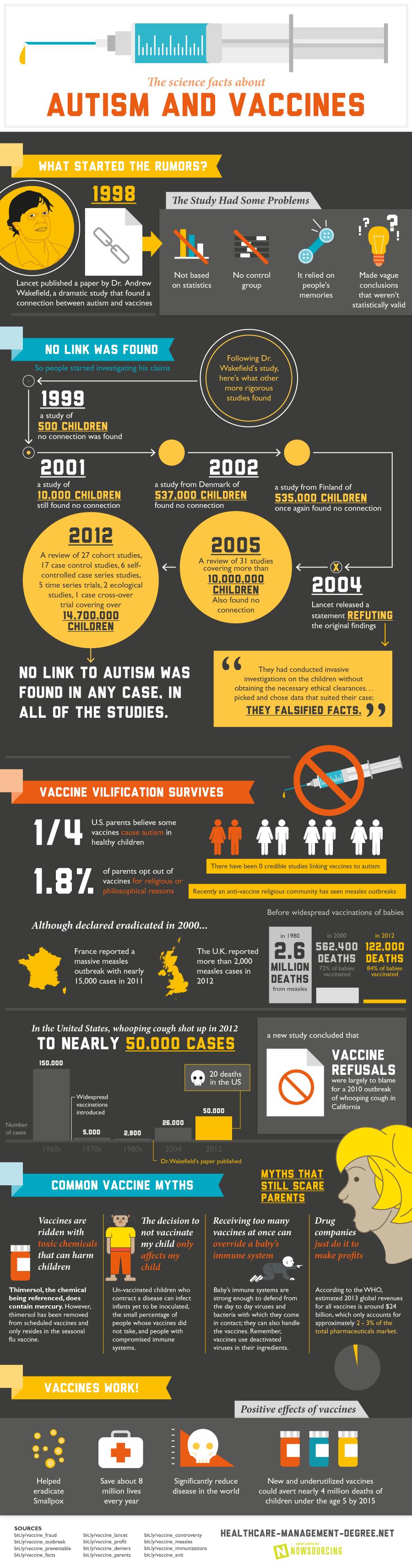 vaccines-and-autism-89a95934a2e5e6433d229e2f44ee4b8f.png