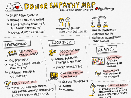 Donor Personas:  Creating Donor Profiles With Empathy Mapping