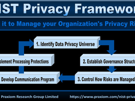 Atlasity Announces Support for the NIST Privacy Framework Version 1.0