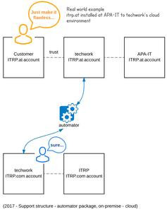 APA-IT_-_techwork_-_ITRP_support_structure__Lucidchart