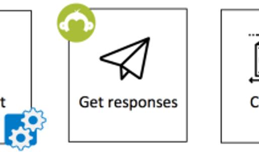 Surveys in ITRP | Option 2  Survey Monkey