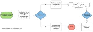 ITRP-Jira process.png