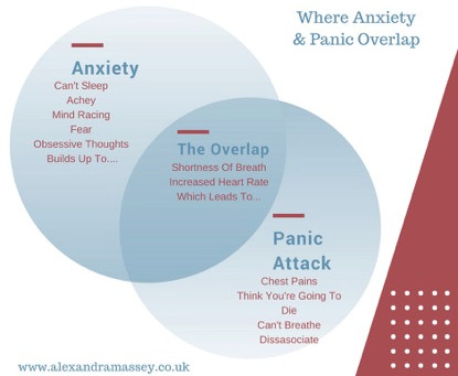 Are Anxiety Attack And Panic Attack The Same Thing?