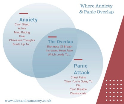 Where Anxiety Attack And Panic Attack The Same