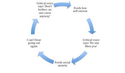 Social Anxiety vs Low Self Esteem