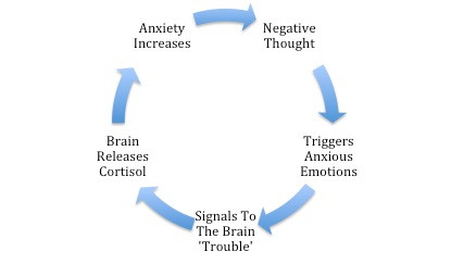 How To Help Anxiety Naturally