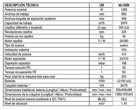 Caracteristicas Fimap SMX65.jpg
