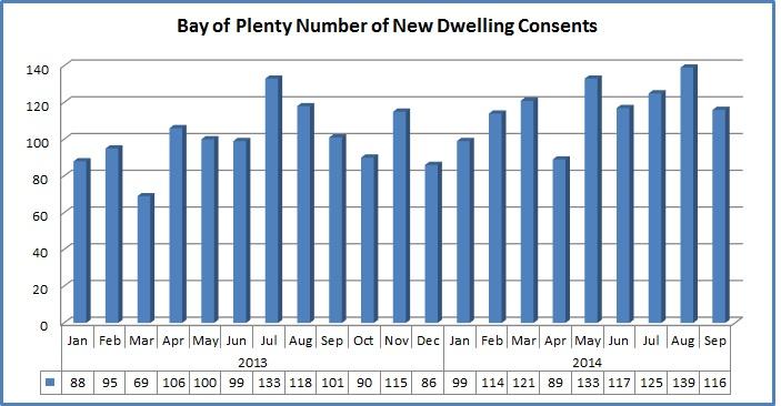New dwelling consents BOP September 14.jpg