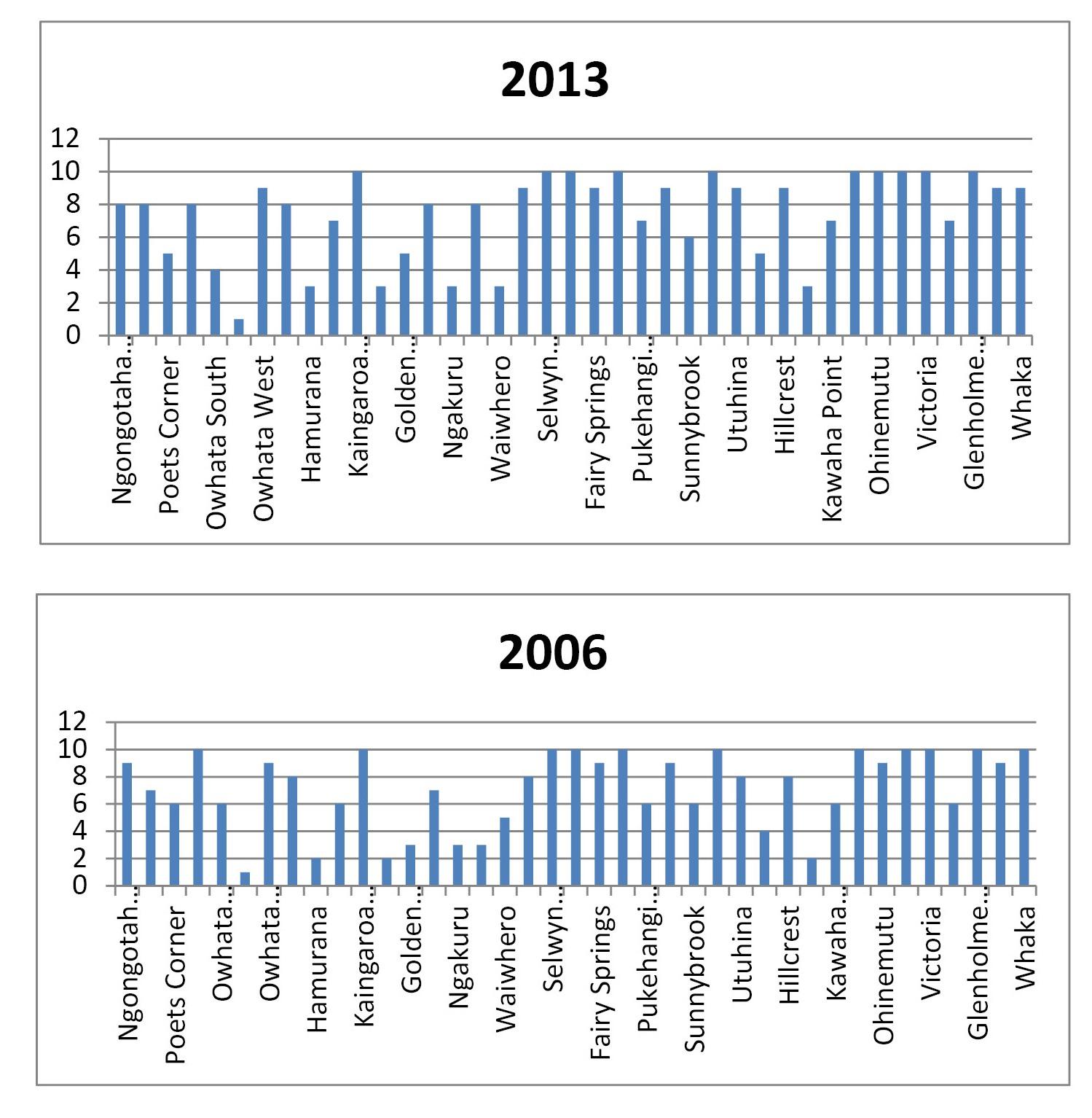 Rotorua deprivation index