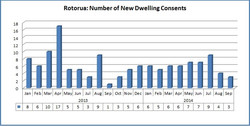 New dwelling consents Rotorua September14.jpg