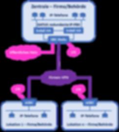 2.2.2 Kommunikationslsg Private Cloud-Fi