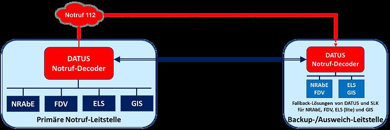 2.1.2.4_Kopplung_der_primären_Backup-Aus