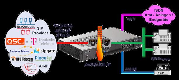 DATUS IP-PBX indali All-IP.png
