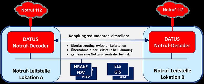 2.1.2.4 Kopplung redundanter Leitstellen