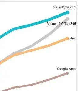 Office 365 Usage Skyrockets
