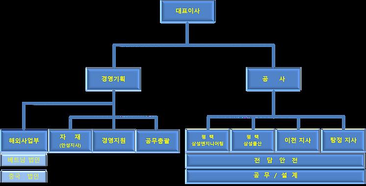 2004 조직도.png