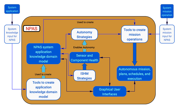 NASA Platform for Autonomous Systems.
