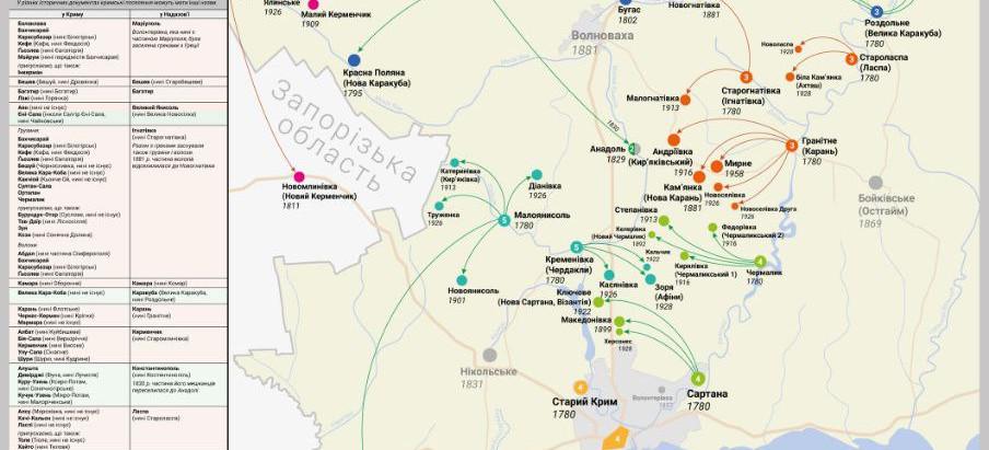 Мапа-схема поселень і мов надазовських греків