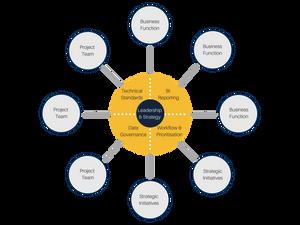 Analytics Hybrid Operating Model