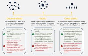 Analytics Structure Options