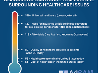 The Emotional Temperatures Surrounding Healthcare Issues