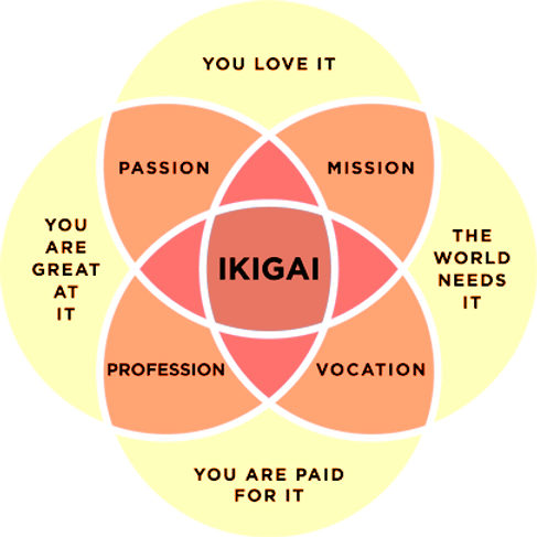 ikigai5_edited_edited_edited.png