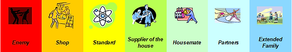 Supplier Relationship Spectrum.png
