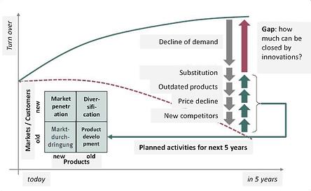 Entwicklung Produktionssstrategie Druckerei