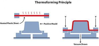 Procés de termoconformat