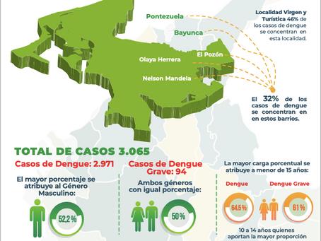 Cartagena ha presentado 3.065 casos de dengue en el 2021