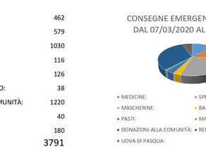 ANDAMENTO SERVIZIO DI CONSEGNE EMERGENZA COVID-19