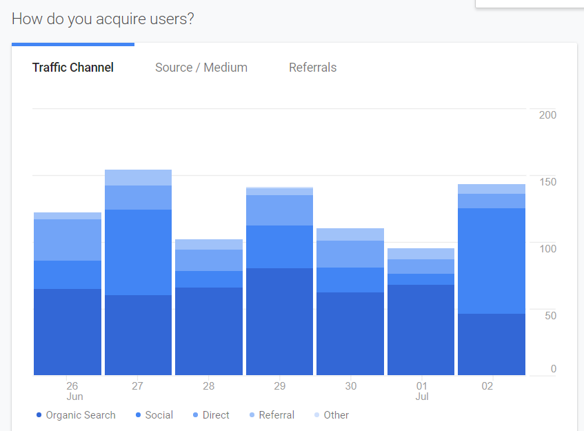 Analytics example showing website user acquisition