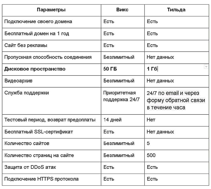Сравнение основных технических характеристик Wix и Tilda