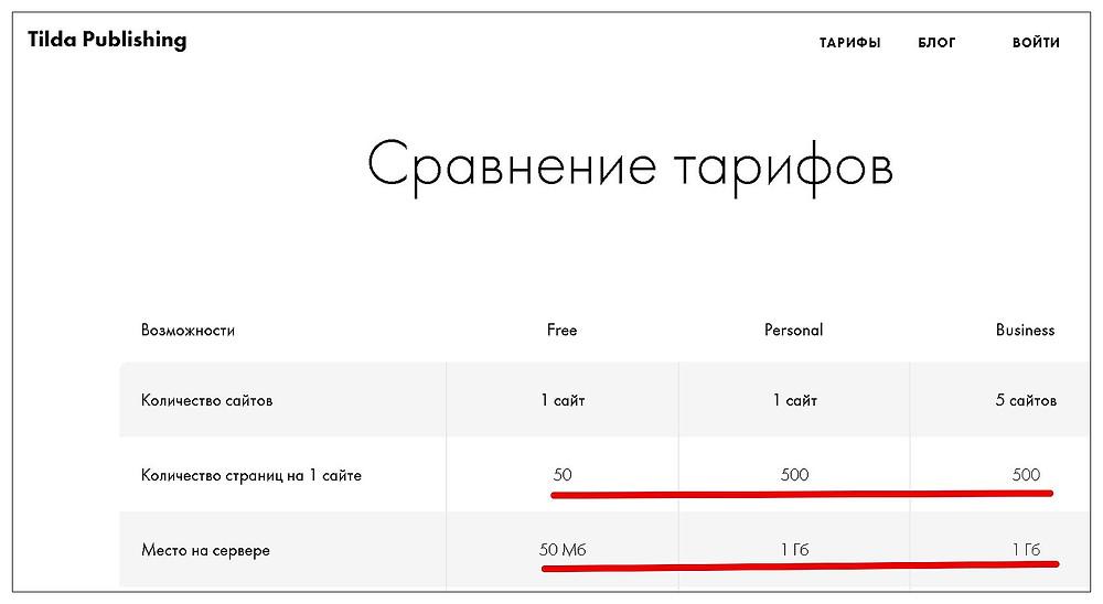 Тарифные планы CMS-конструктора Tilda