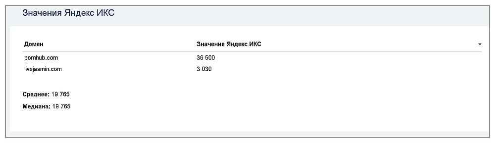 Значение ИКС Яндекса для сайта