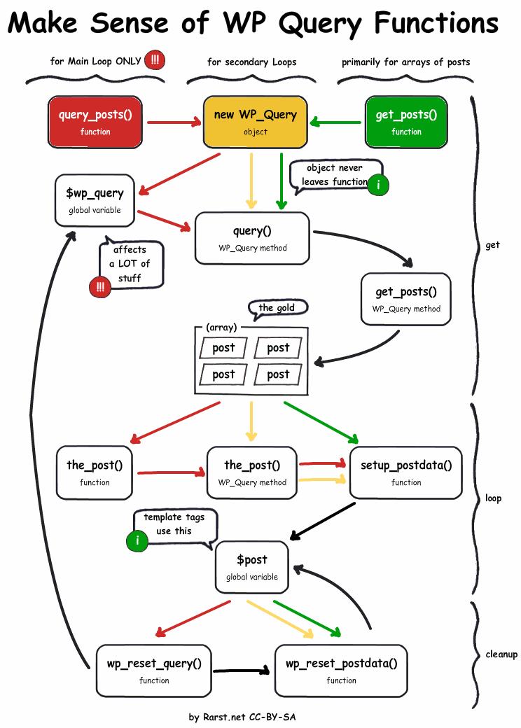 Сложности создания и управления сайтом на WordPress
