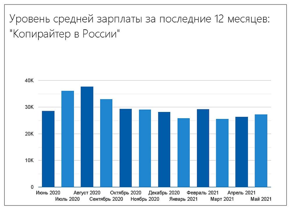 Средний доход копирайтеров в России в 2021 году
