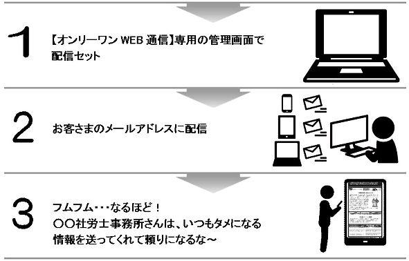 【オンリーワンWEB通信】流れ.JPG