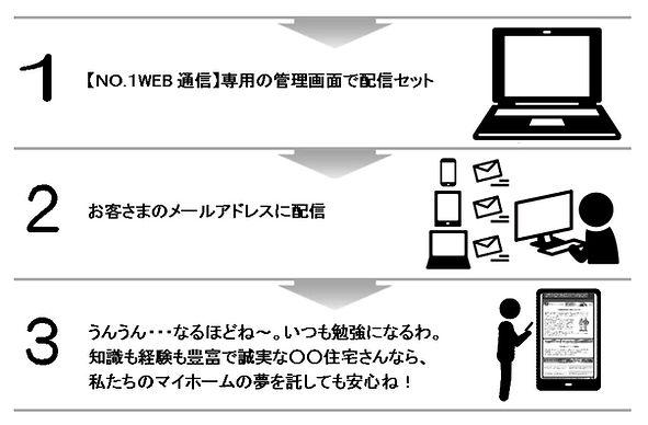 【NO.1WEB通信】流れ-調整済.jpg