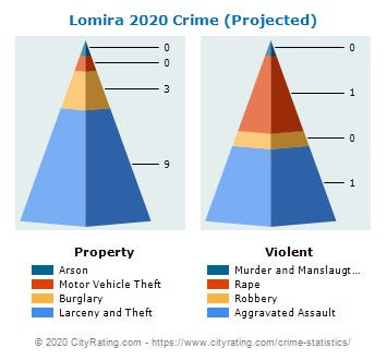 LOMIRA 2020 CRIME (PROJECTED) .jpg