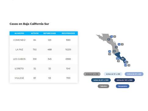 Los Cabos acumula 345 defunciones y 7,595 casos; 350 son activos