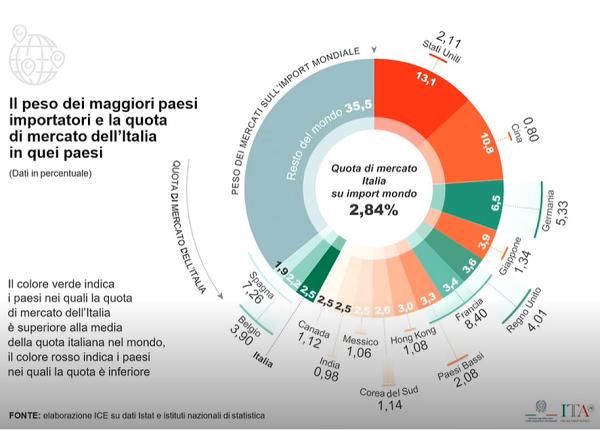 Rapporto ICE 2019-2020 - L'Italia nell'economia internazionale