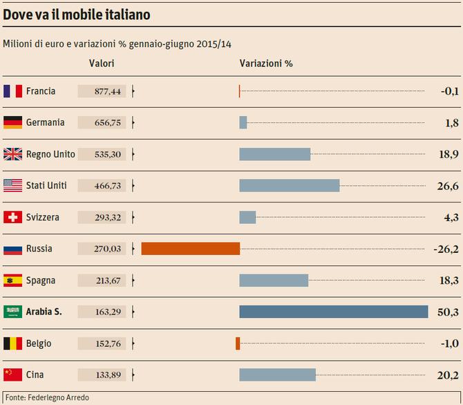 Mobile Made in Italy. L'export verso la Russia soffre, -26,2% nel primo semestre 2015