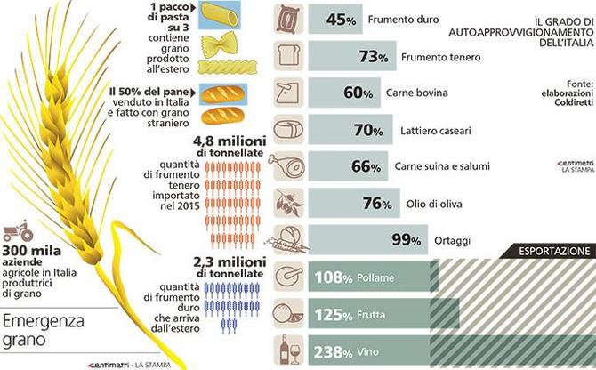 Dal latte al grano, la sfida del made in Italy
