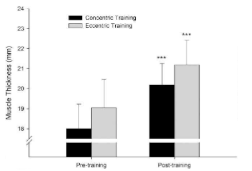 Concentric and eccentric training