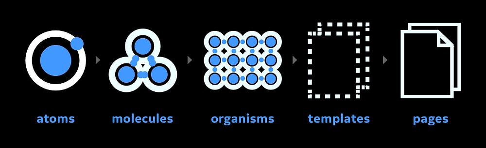 Atomic design components