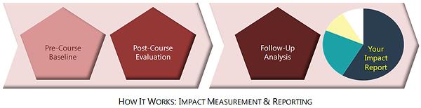 Impact Measurement & Reporting.png