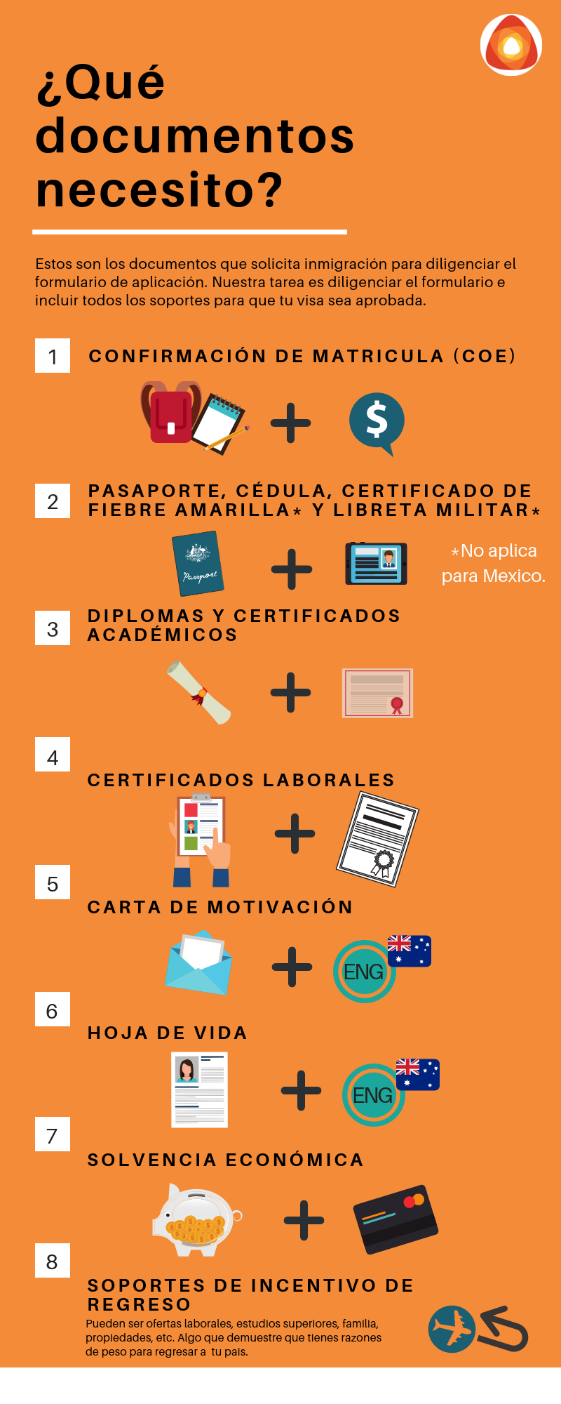 Documentos visa estudiante Australia