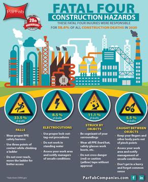 Fatal Four Construction Hazards